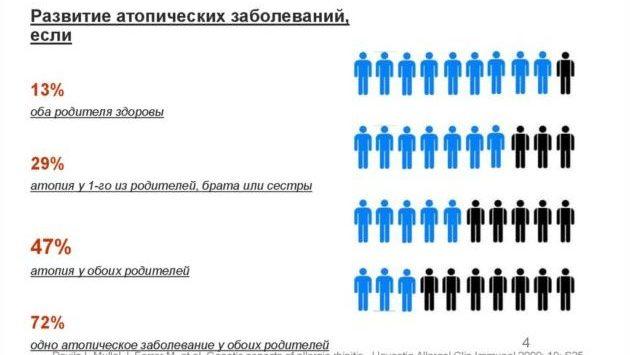 Генетика заболеваний
