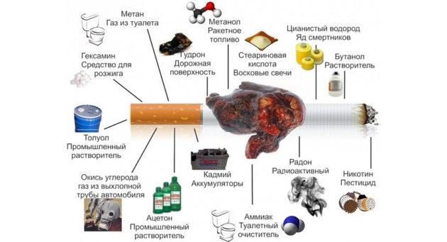Химикаты в сигарете