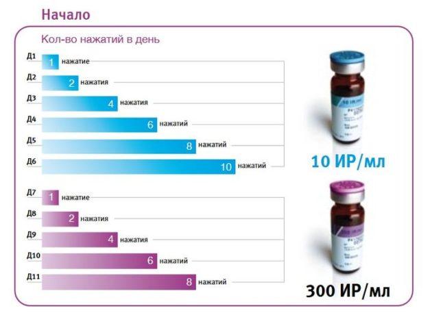 Схема наращивания дозы при проведении АСИТ препаратом Сталораль береза