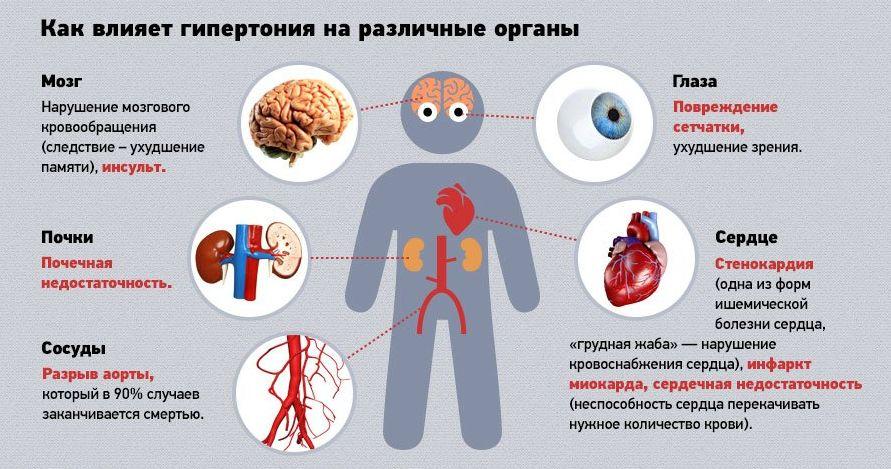 Гипертония - симптомы и осложнения